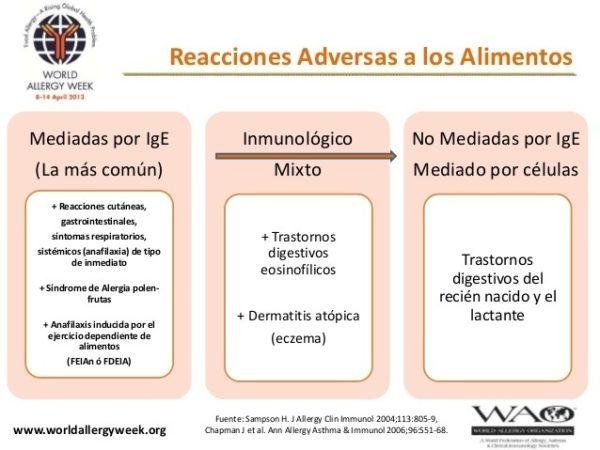 alergias-o-problemas-de-piel-cuida-tus-pulmones-alergia-alimentaria