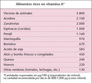 vitamina-a-alimentos-vitamina-alimentos-ricos-vitamina-a