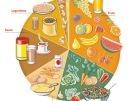 Las vitaminas y su fuente