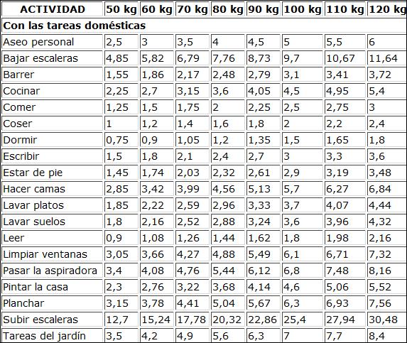 tabla gasto calorico por actividad