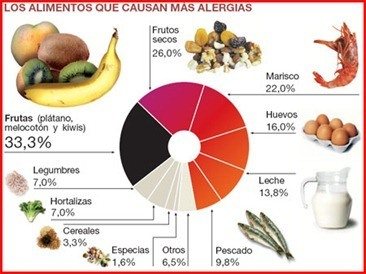 alimentos-que-causan-alergias-o-intolerancias