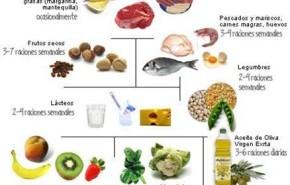 Cursos de Dietética