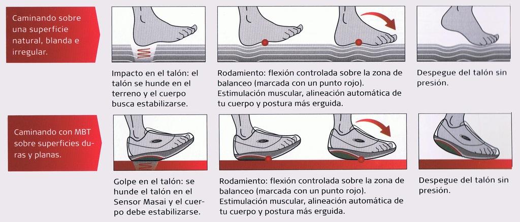 zapatos-MBT-caracteristicas