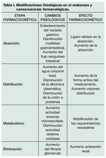 paracetamol-embarazo-tabla-medicamentos
